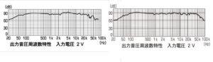 周波数特性表