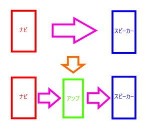 アンプの接続間略図